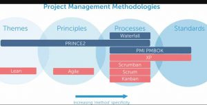 What is PRINCE2 Methodology | Process & Principles of PRINCE2 Model