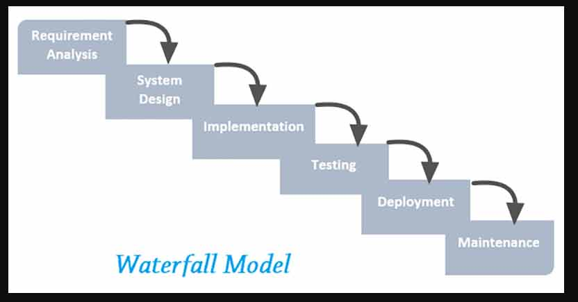 What is the waterfall methodology process advantages for What is waterfall methodology