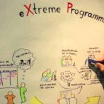 What is eXtreme Programming? | Principles & Process of XP