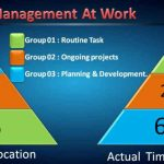 3 – Steps to manage your Working time effectively