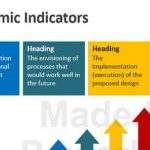 Analysis of Economic Indicators in Business