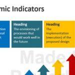 Analysis of Economic Indicators in Business