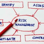 Risk management Model | Objectives | Condition & Process