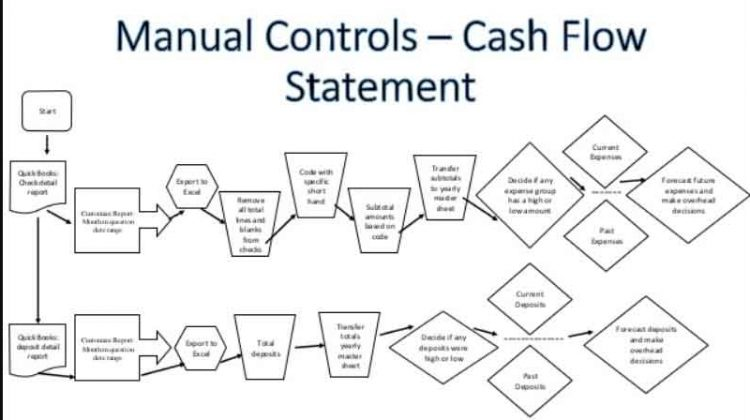 cash flow chart to conduct cash flow analysis Cash Management Workflow Diagram treasury management accounting