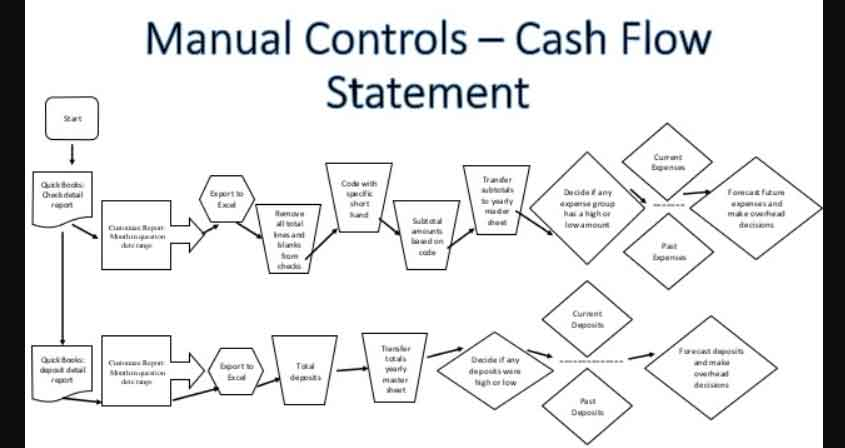 cash flow chart to conduct cash flow analysis. Black Bedroom Furniture Sets. Home Design Ideas