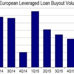 Buyback Operations of highly Leveraged Companies