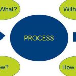 The Process Approach and the Chief Financial Officer