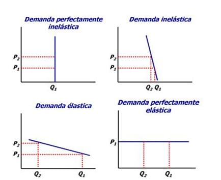 Price Elasticity Of Demand And Supply Graph Examples